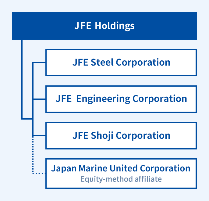 JFE Group System