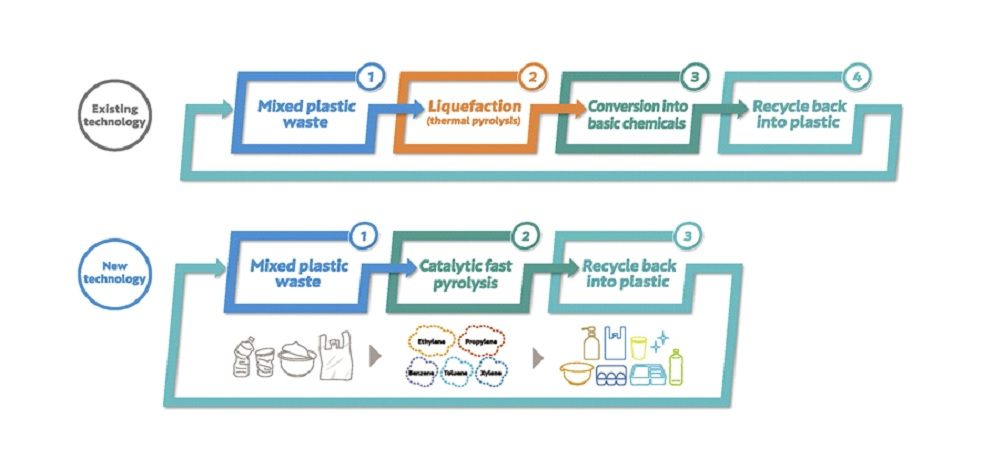 About the recycling technology of used plastic.jpg