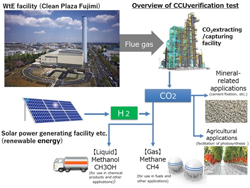 Overall flow diagram of CO2 utilization system.jpg