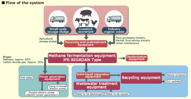 Waste Methane Fermentation|jfe Engineering Corporation