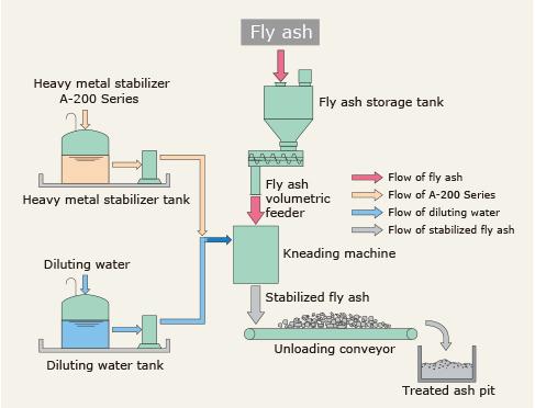 Heavy Metal Stabilizer Chelating Agent |jfe Engineering