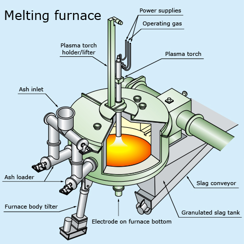 Ash Melting Furnaces Plasma Type |jfe Engineering Corporation