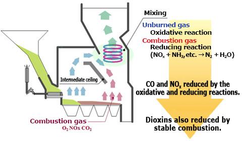 Latest development of stoker furnace combustion technology JFE ...