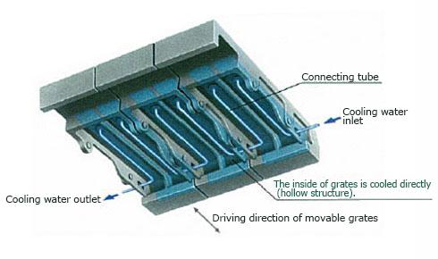 Stoker Incinerators Hyper Grate  jfe Engineering Corporation