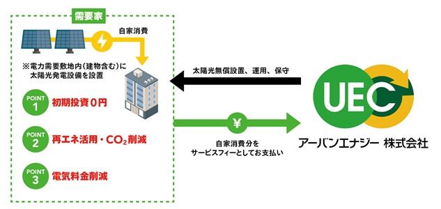 自家消費型太陽光発電第三者保有モデルイメージ.jpg