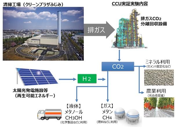 CO2有効利用システム.jpg