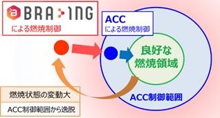 「BRA-ING」による燃焼制御.jpg