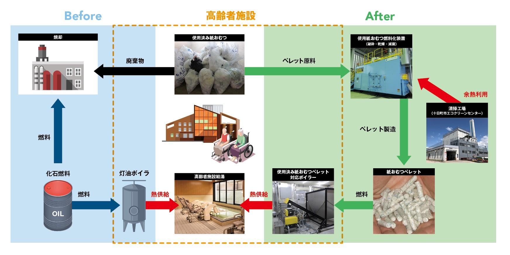 おむつリサイクル概念図.jpg