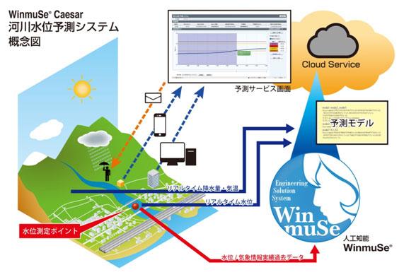 秋田 県 河川 情報 システム